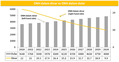 ONH dalam dinar dan dolar v2