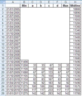 Excel Fan Chart
