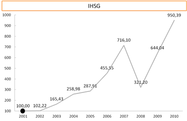 Growth ihsg