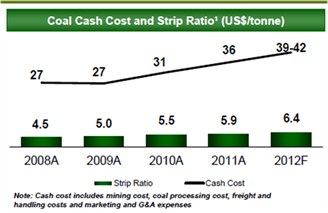 Adaro Cash Cost and Strip Ratio