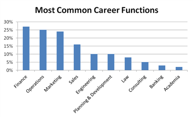 Graphic 1 - Most Common - best