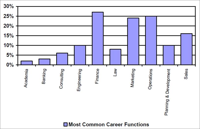 Grafik diperoleh dari: Leading CEOs: A Statistical Snapshot of S&P 500