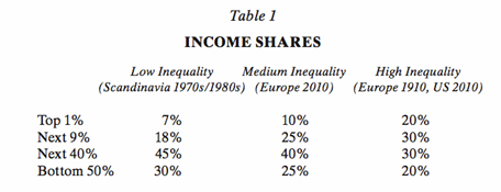 income shares thomas piketty