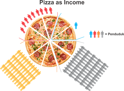 Pizza as income edit