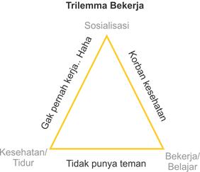 trilemma bekerja