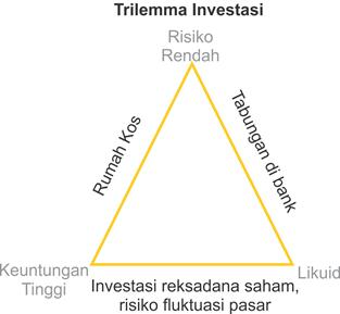 trilemma investasi