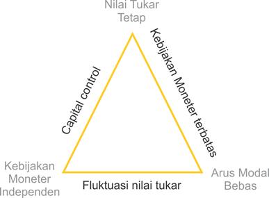 trilemma kebijakan