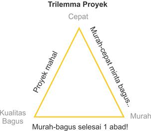 trilemma proyek