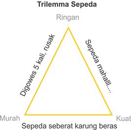 trilemma sepeda