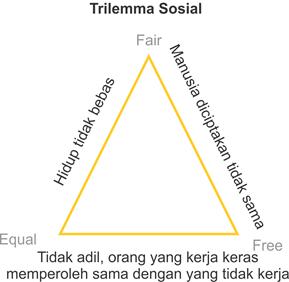 trilemma sosial