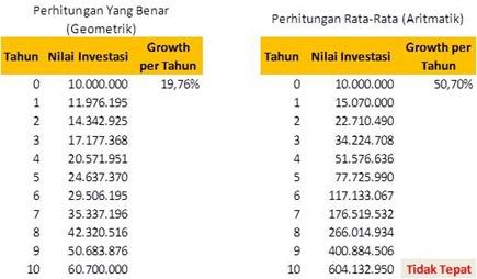 perhitungan investasi