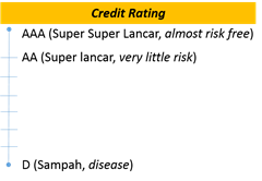 rating kredit