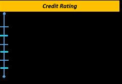 rating kredit